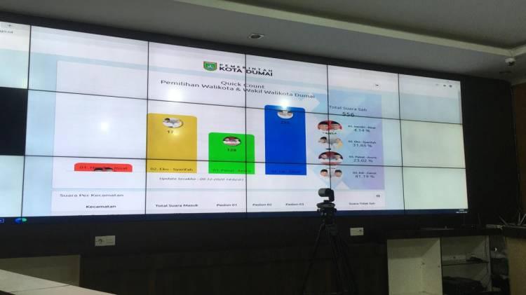 Hasil Sementara,  EZA unggul 48℅ Pilkada Kota Dumai